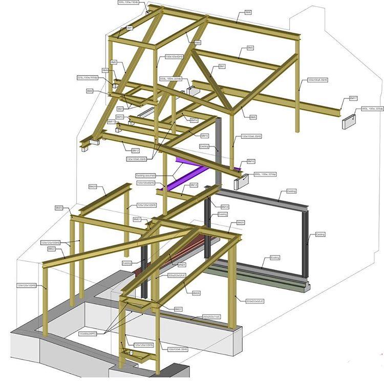 architecture | RISE Blog